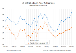 U S Economic Growth Accelerated Sharply In The Second