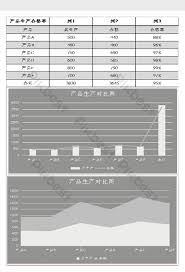 Product Production Qualification Chart Excel Template