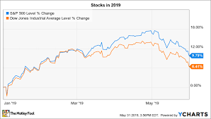 Stitch Fix Stock Chart 3 Things To Watch In The Stock Market This Week The Motley