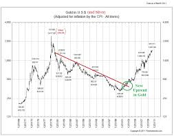 Gold Prices Inflation Adjusted All Star Charts