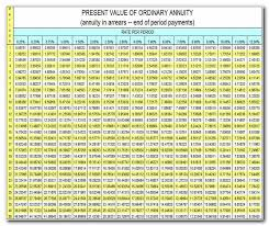 present value of annuity table home decor review rh d chokin present value of 1 table present value of annuity due table excel