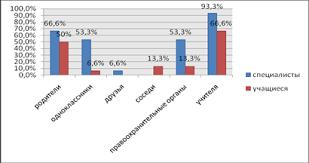 Дипломная работа Роль социального партнерства школы и группы по  Данная диаграмма говорит о том что мнение обеих групп респондентов схоже и учащиеся и специалисты в большинстве случаев ответили на этот вопрос