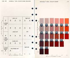 Munsell Color Chart Online Free Free Is And Color Munsell