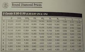Diamond Price Chart In India Peoples Bank Al