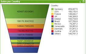 Funnel Chart In Qlikview Funnel Chart Qlikview