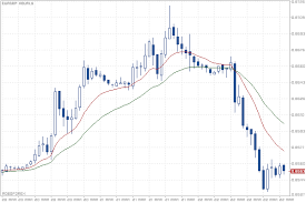 Hourly Chart Eur Gbp Quotes Eurgbp Hour Roboforex