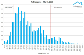 Price Distribution Chart April 2009 Unconditional What Is Really Going On In