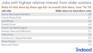 Interesting Jobs List Report What Jobs Are Older And Younger Canadians Competing