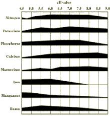 Ph Simply Hydroponics