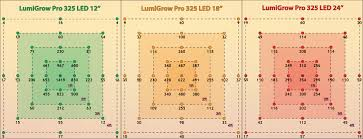 T5 Light Footprint Lumigrow Led Reviews Tests Comparisons Information