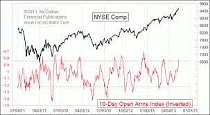 Nyse Arms Index Chart Open Arms Index Shows Overbought Condition Atma Blogs