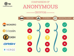 Understanding Privacy Coins Comparison Of Anonymous