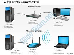 wired and wireless networking shown router and access 0914 wired and wireless networking shown router and access point ppt slide