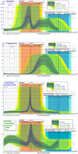 Typical Menstrual Cycle Chart Menstrual Cycle Wikipedia