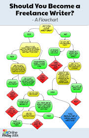 should you become a lance writer online writing jobs   lance flowchart infographic