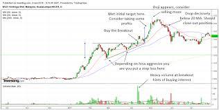 How To Make Money In Malaysian Stocks Using 1 Stunning Pattern