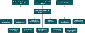 Century Pacific Food Inc