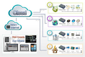 solution lld technology cloud architecture equipment application story