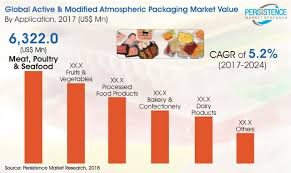 Active And Modified Atmospheric Packaging Market
