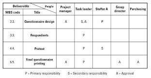 Chart Responsibility Assignment Matrix Approval Template Hr Excel
