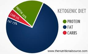 Images Collection Of Keto Diet Keto Diet Macro Pie Chart