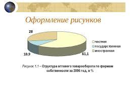 Презентация Требования к оформлению и содержанию дипломных работ  Оформление рисунков Рисунок 1 1 Структура оптового товарооборота по формам