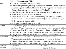Peripheral Awareness Chart Ptk Library Components Download Table