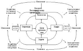 Внешняя среда организации торговли Реферат  изменение одного фактора окружения может обусловливать изменение других Теперь уже с учетом внешней среды можно изобразить такую схему