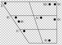 Vowel Chart With Audio International Phonetic Alphabet Vowel Diagram Hangul Ipa