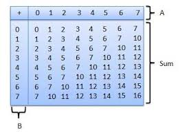 Octal Number Chart Octal Arithmetic Tutorialspoint
