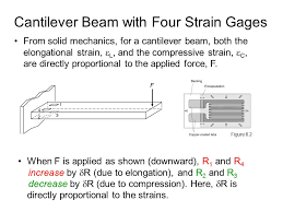 cantilever beam with four strain gages