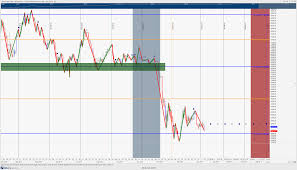 Gann Square Of 12 Chart Bitcoin Price Analysis Mixed Signals Looking At The Charts