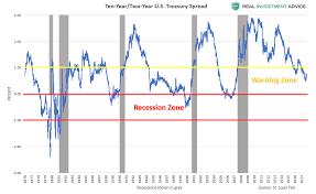 10 2 Year Treasury Yield Spread Chart