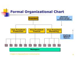Formal Organisation Chart Classification Of Organizations Characteristics Of