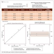 Calibration Verification & Linearity | Laboratory Manager