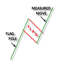 Bear Flag Pattern Fascinating Bull Flags And Bear Flags Education At Afraid To Trade