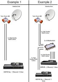 high band twin dual lnb for dstv explora hd pvr s single twin dual lnb installation diagram