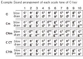 Second Position Harmonica Chart Suzuki Harmonicas Manji 10h G Key M 20 G Music