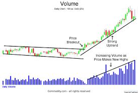 Stock Volume Analysis Technical Analysis