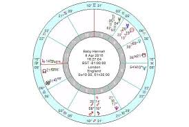 How To Prepare A Horoscope Chart Askme_questions I Will Prepare Your Childs Horoscope Chart For 5 On Www Fiverr Com