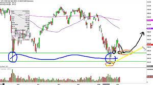 Spdr S P 500 Etf Spy Stock Chart Technical Analysis For 02 03 16
