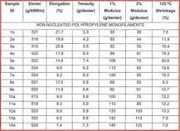 Military Height And Weight Chart Bmi Chart Height And Weight Minimum Then Male Height Weight