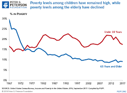 Cost Of Unemployment What Are The Economic Costs Of Child Poverty