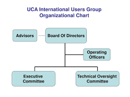 Ppt Uca International Users Group Organizational Chart