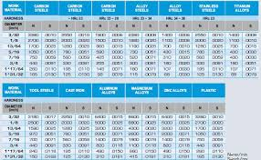 100 Degree Countersink Chart Www Bedowntowndaytona Com