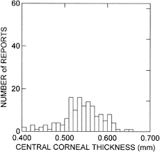 Human Corneal Thickness And Its Impact On Intraocular
