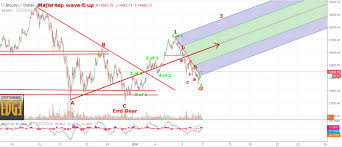 Bitcoin Option Chart Economic Edge Bitcoin Breakout Wave 3 Underway And Why I
