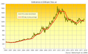 Price Of Gold Usd Chart Gold Price Down Again Amid Us Rate Rise Bets Bullion Directory