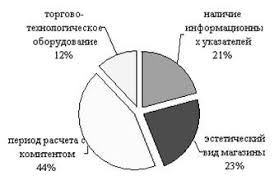 Дипломная работа Анализ политики предприятия по управлению сбытом  Рисунок 5 Недостатки сбытовой деятельности
