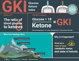 Ketone Levels Chart Mg Dl What Is The Gki And How Do You Calculate It Keto Mojo